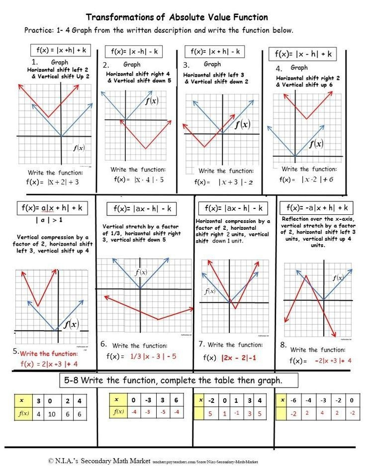 Absolute Value Transformations Notes Show The Stepbystep