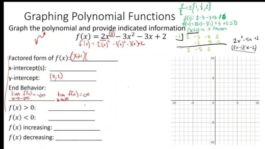 Algebra  Graphing Polynomial Functions Worksheet