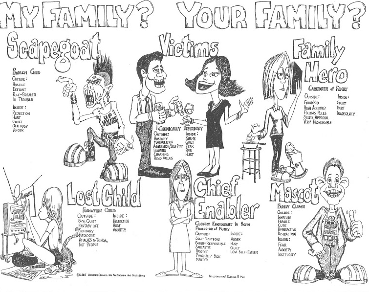 Best Images Of Dysfunctional Family Roles Worksheet