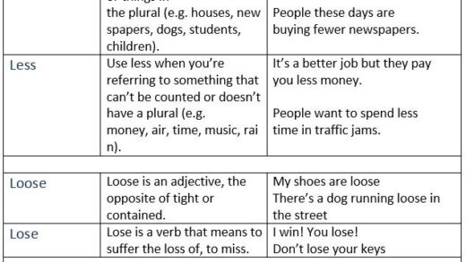 Commonly Confused Words Compliment Vs Complement Fewer