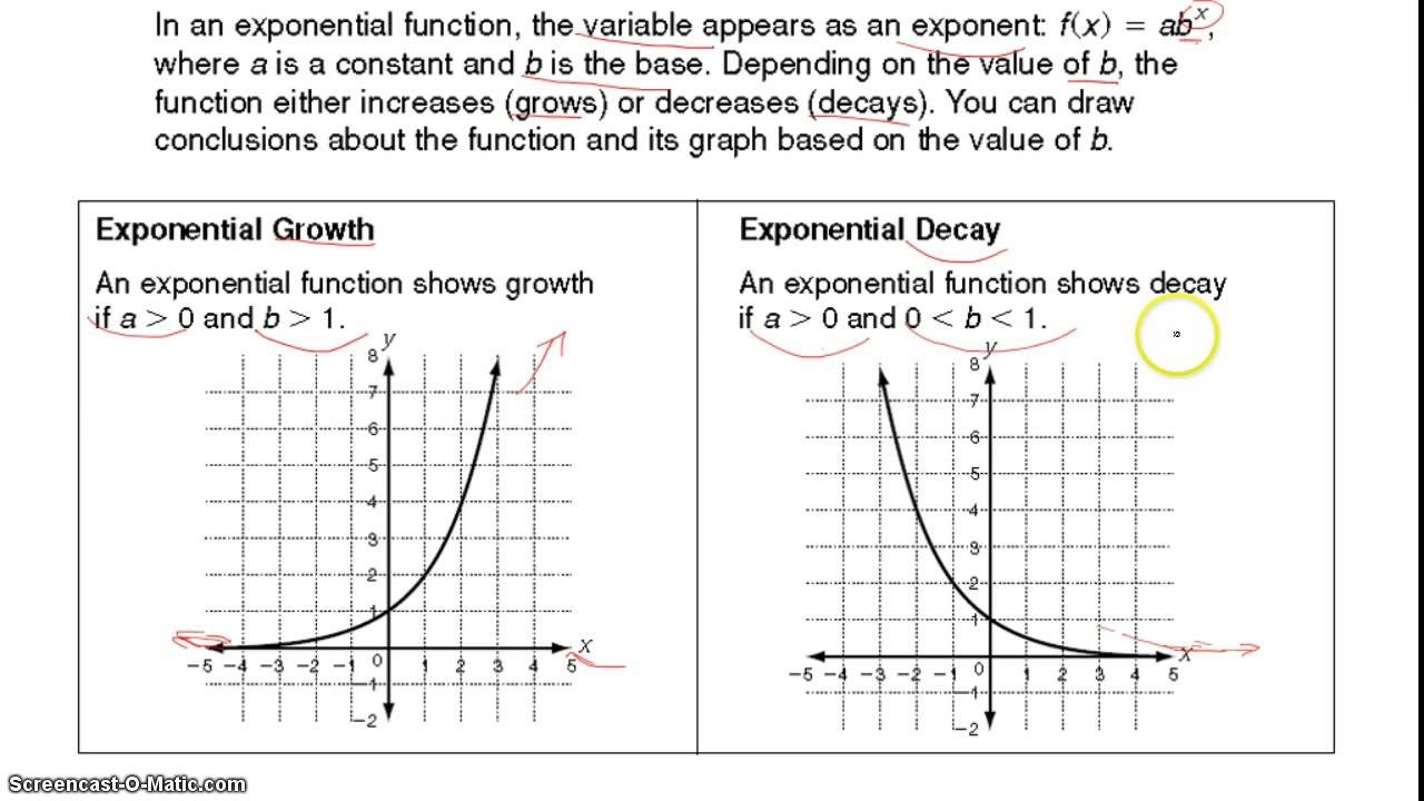 Exponential Growth And Decay Graphs  Youtube