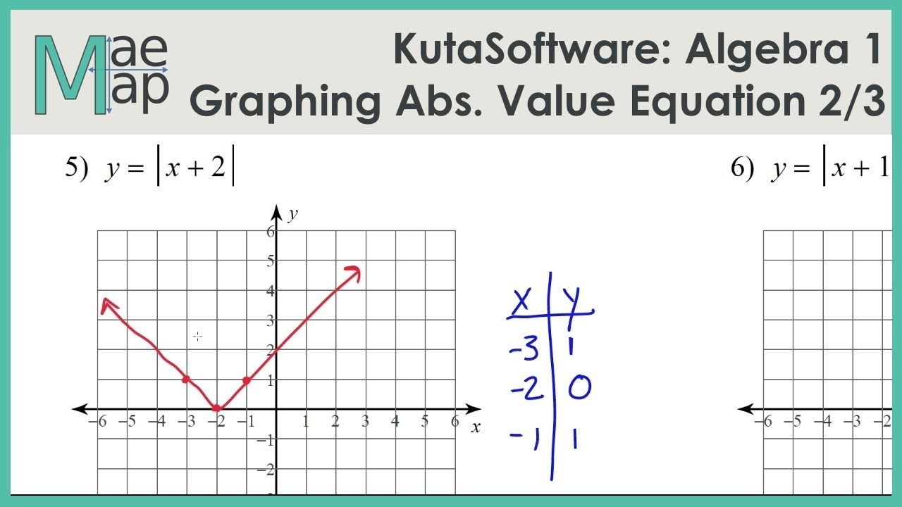 Graphing Absolute Value Equations Worksheet Algebra