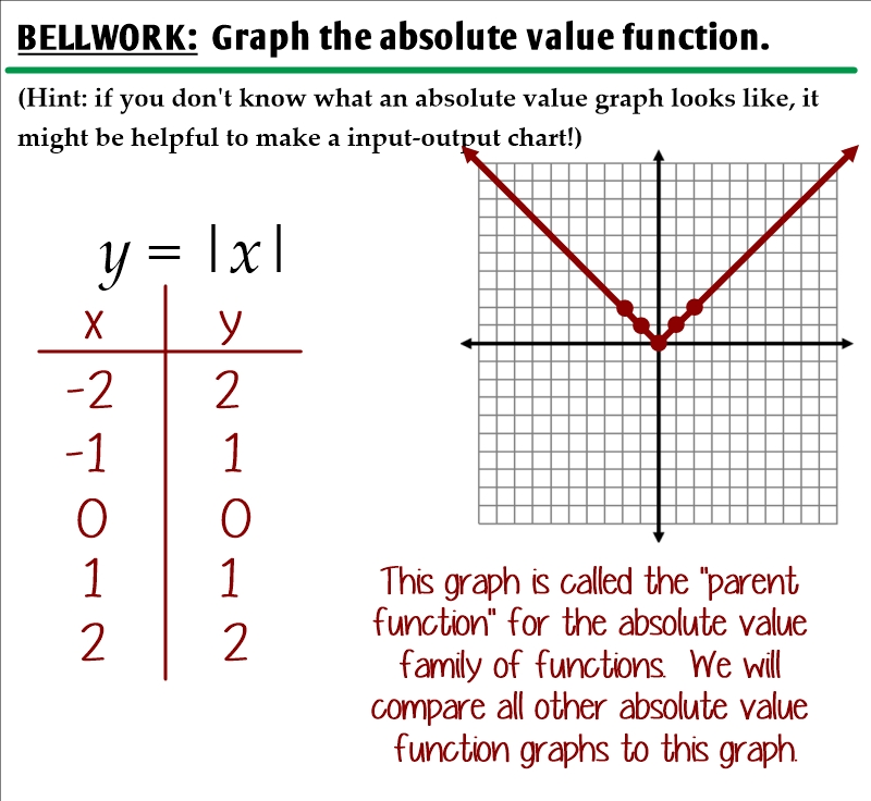 Graphing Absolute Value Functions  Ms Zeilstra'S