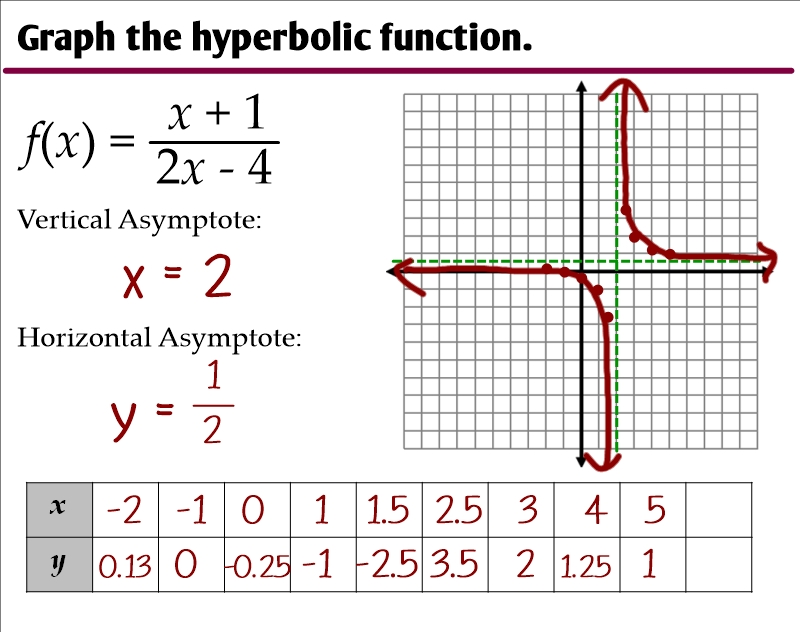 Graphing Simple Rational Functions  Ms Zeilstra'S
