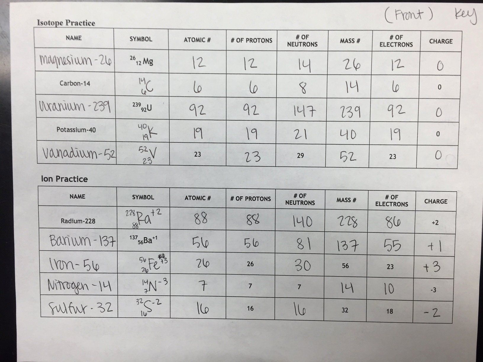Isotope Practice Worksheet Answers Awesome Unit  Atomic
