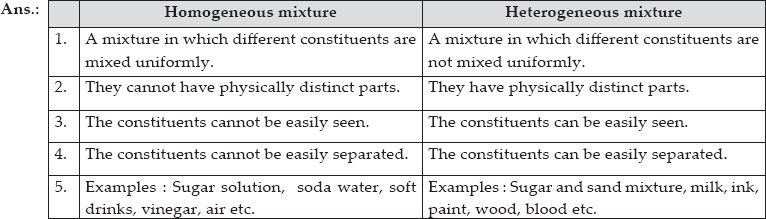 Ncert Solutions  Is Matter Around Us Pure Chemistry Class