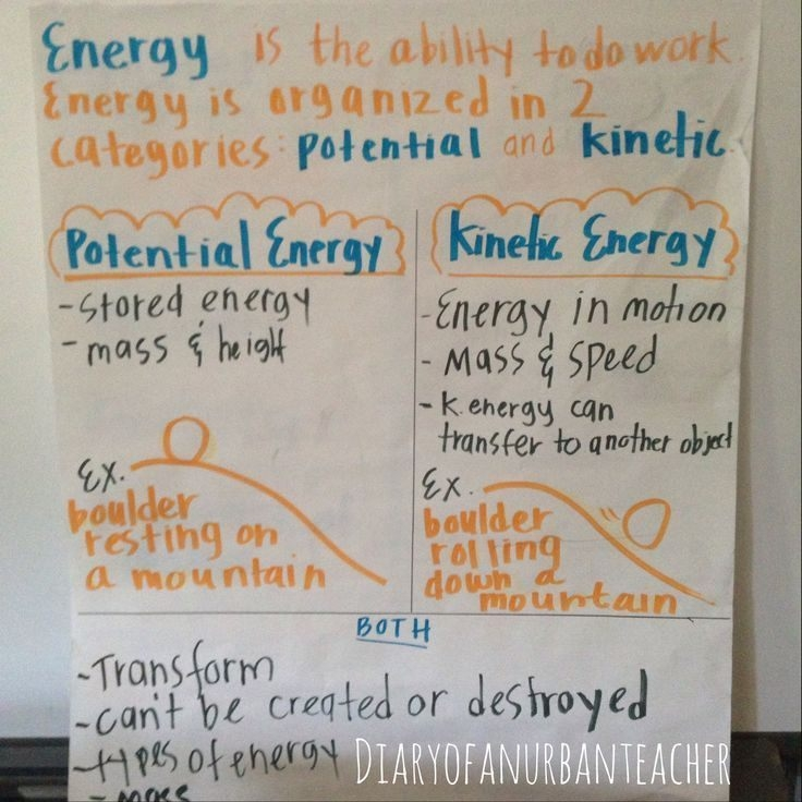 Potential And Kinetic Energy  Science Anchor Charts