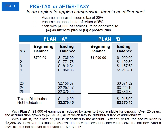 Roth Vs Traditional K'S And Iras Should You Convert
