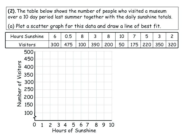 Scatter Plots And Line Of Best Fit Worksheet  Support