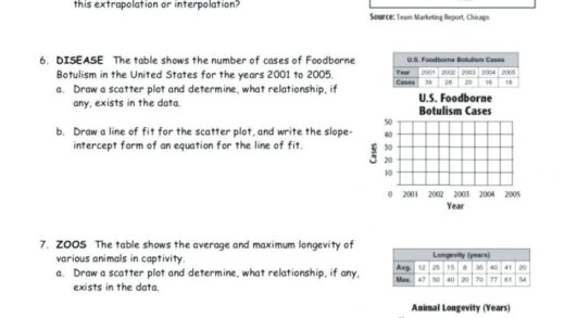 Scatter Plots And Lines Of Best Fit Worksheet — Dbexcel