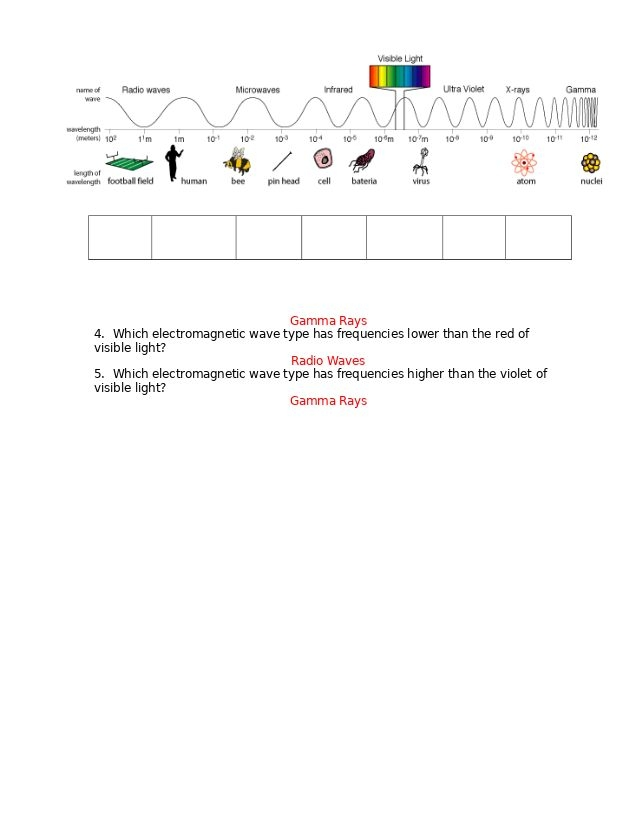 Science  Electromagnetic Spectrum Worksheet Answers  The