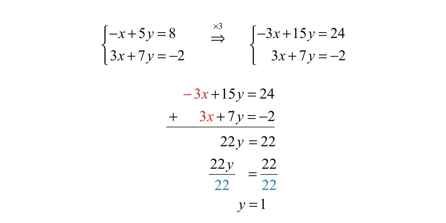 Solve Each Systemelimination Worksheet Answers