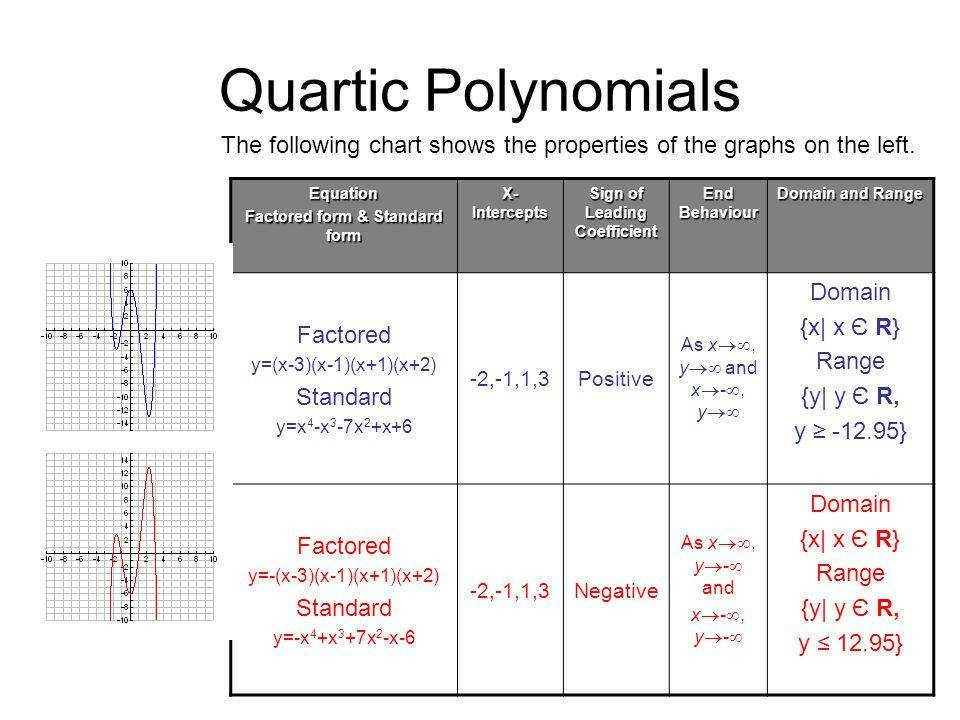 Solve Polynomial Equations In Factored Form Worksheets