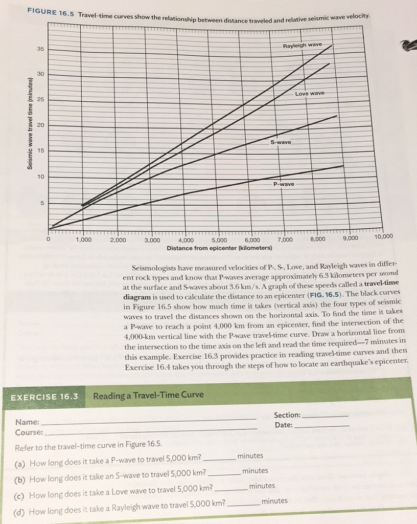Solved Figure  Traveltime Curves Show The Relationsh