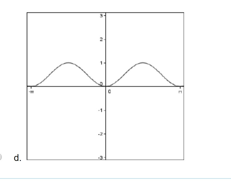 Solved Which Graph Corresponds To The Derivative Of The F