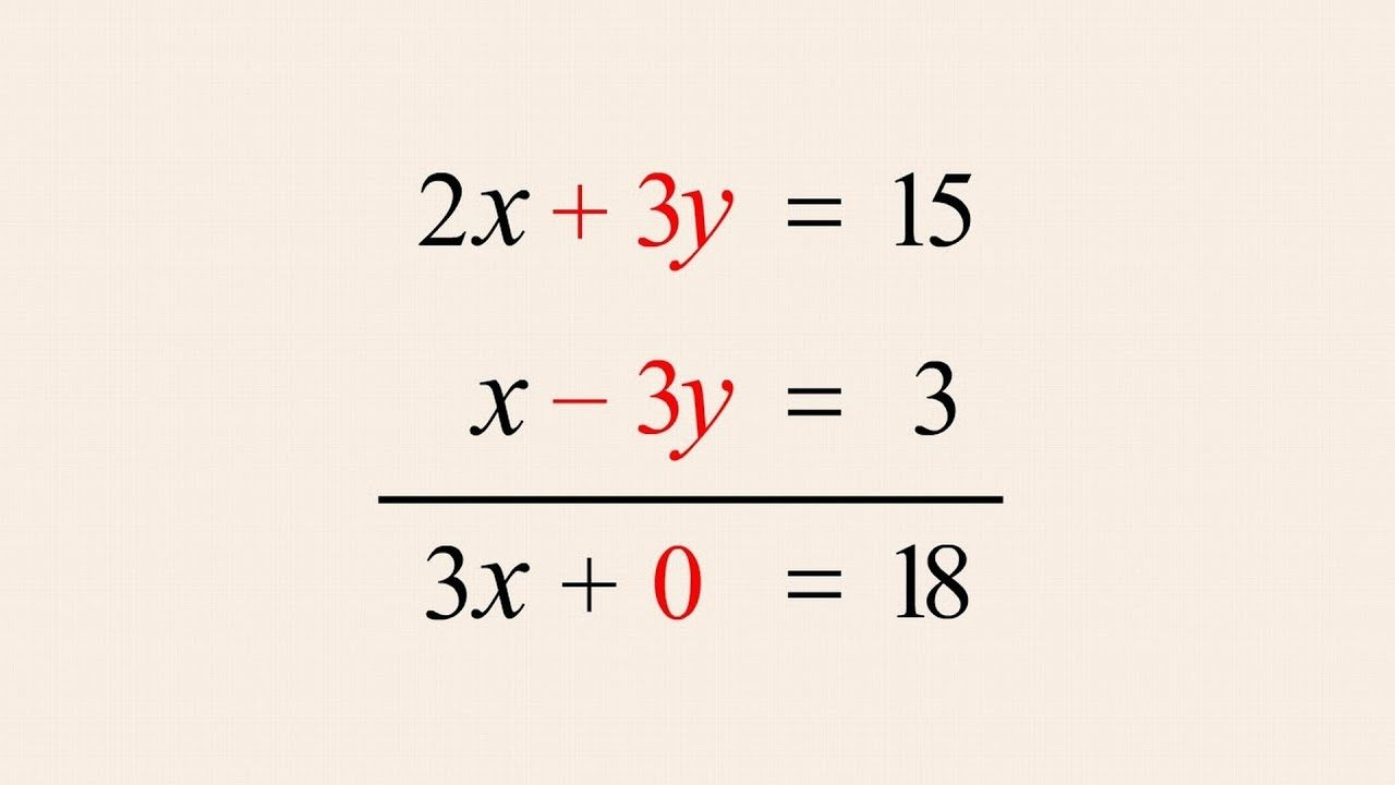 Solving Systems Of Equationselimination And