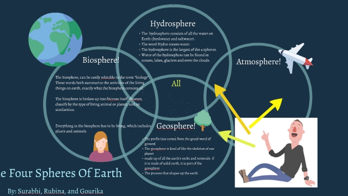 Spheres Of The Earth Diagram  The Earth Images Revimage