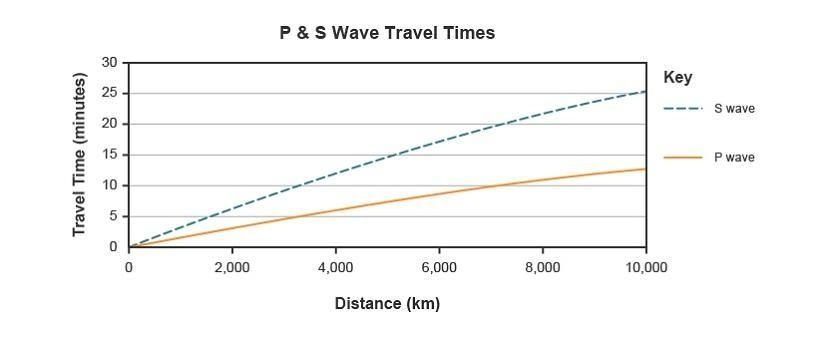 Study The Graph About Seismic Waves What Does The Graph