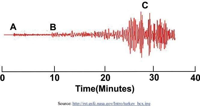The Diagram Below Shows Three Types Of Earthquake Waves