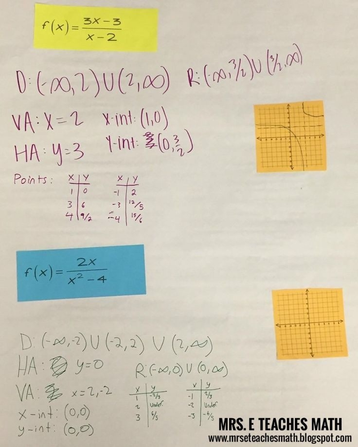 This Activity To Practice Graphing Rational Functions