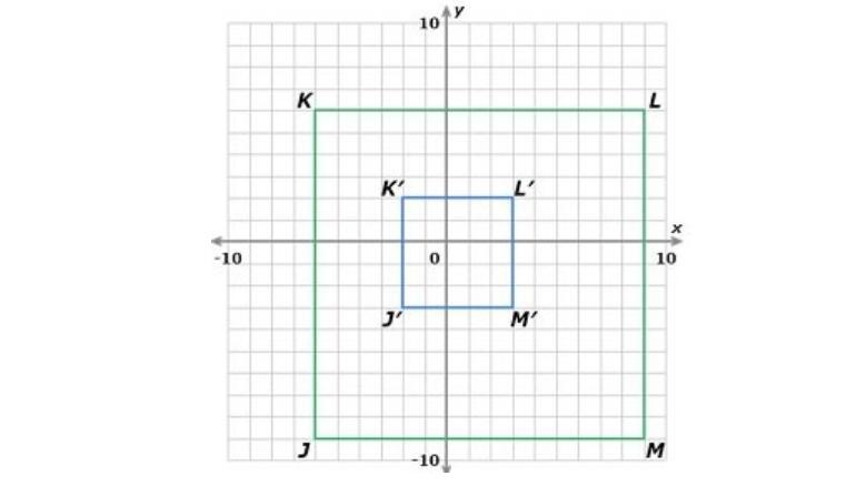 Which Rule Yields The Dilation Of The Figure Jklm Centered